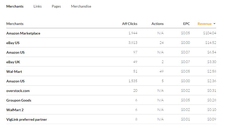 VigLink Feb Stats