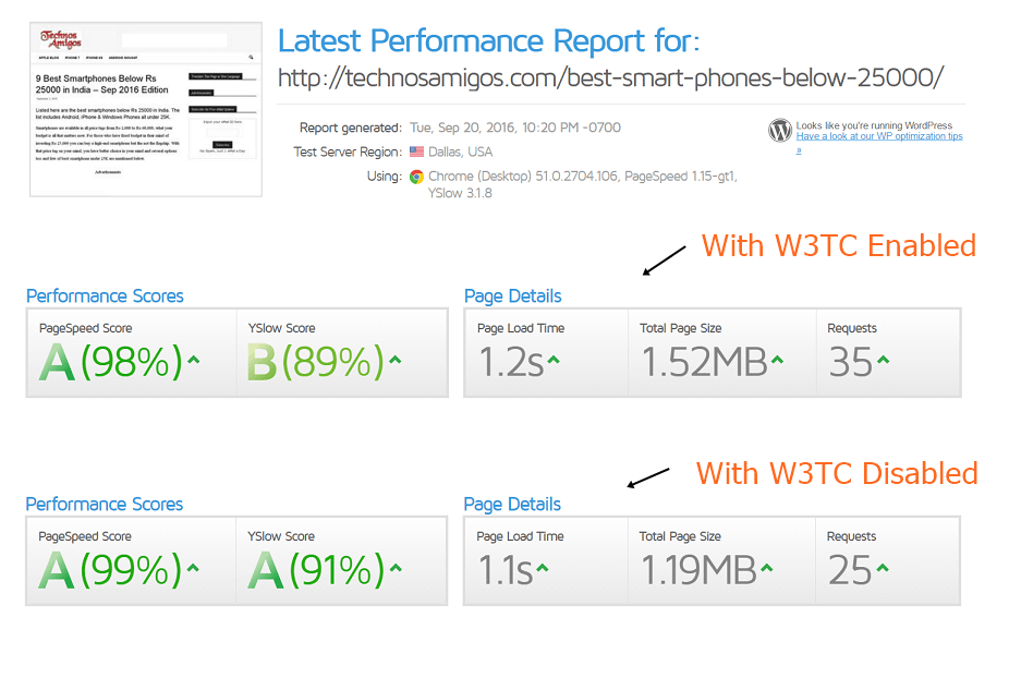 Pagespeed Score Comparison