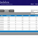 Qadabra Earning